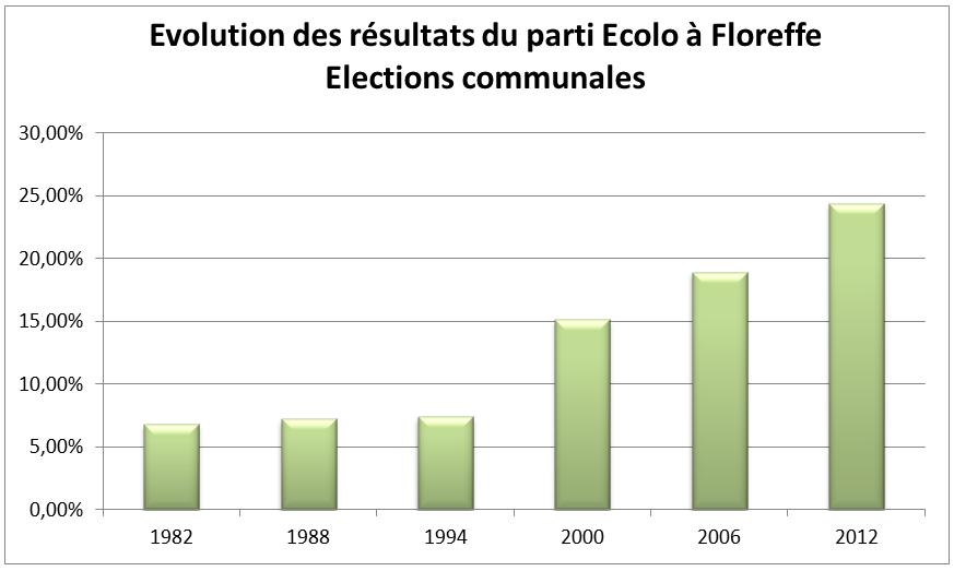evolution-resultats-ecolo-floreffe